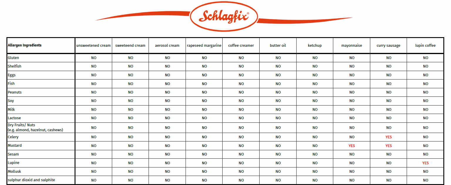 Are Schlagfix products suitable for allergy sufferers?