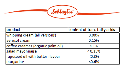 What is the trans fat content of Schlagfix products?
